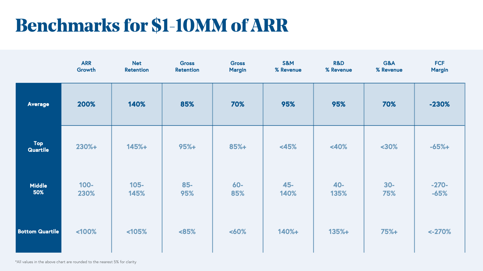 Benchmarks for $1 to 10MM of ARR Chart