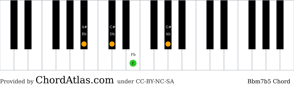 Piano chord chart for the B flat minor seventh flat five chord (Bbm7b5). The notes Bb, Db, E and Ab are highlighted.