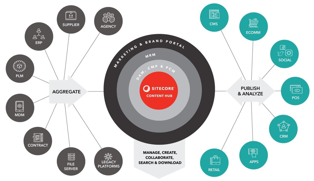 Representation of Sitecore Content Hub Architecture and Integration Potential