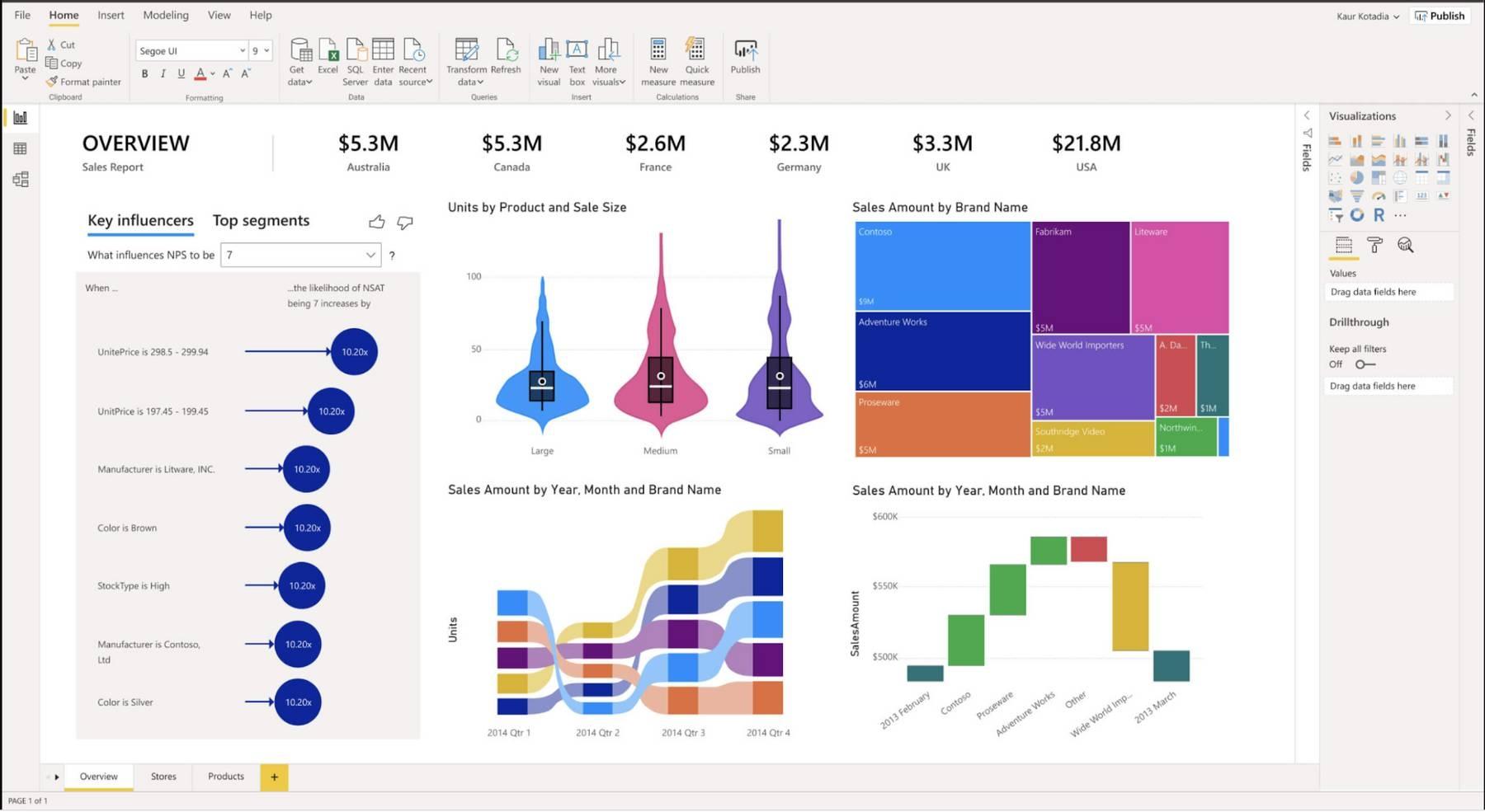 Microsoft Power BI's data visualization dashboard showing colorful graphs.