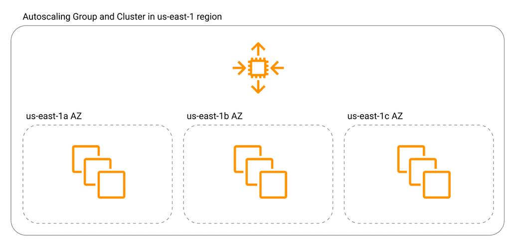 Multi AZ Cluster