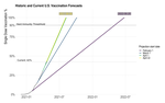 COVID-19 vaccine forecast and pastcasts
