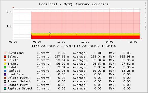 MySQL Command Counters