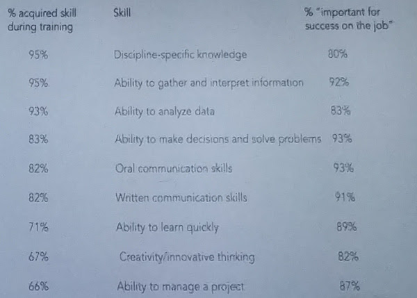 three column text of PhD skills learned in university
