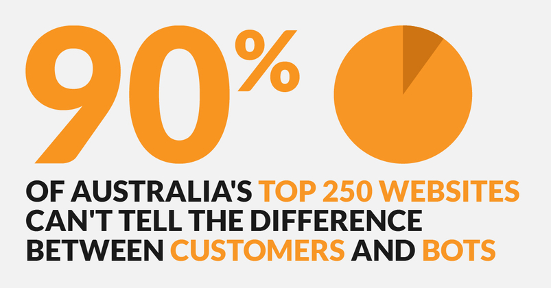 90% of Australia's top 250 websites can't tell the difference between customers and bots.