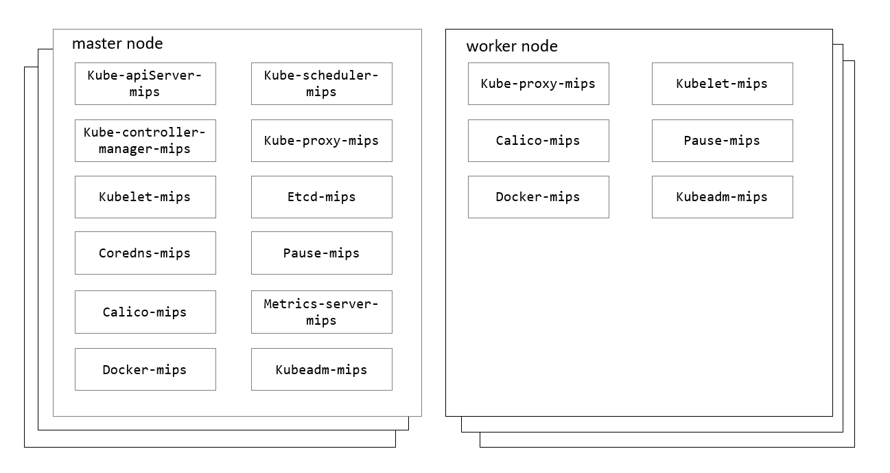 K8S-MIPS Cluster Components