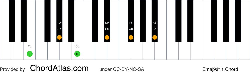 Piano chord chart for the E major sharp eleventh (lydian) chord (Emaj9#11). The notes E, G#, B, D#, F# and A# are highlighted.