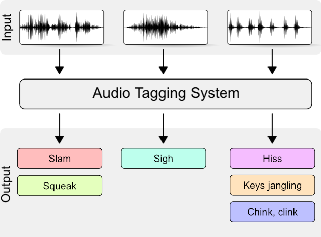 Audio tagging with noisy labels and minimal supervision - DCASE