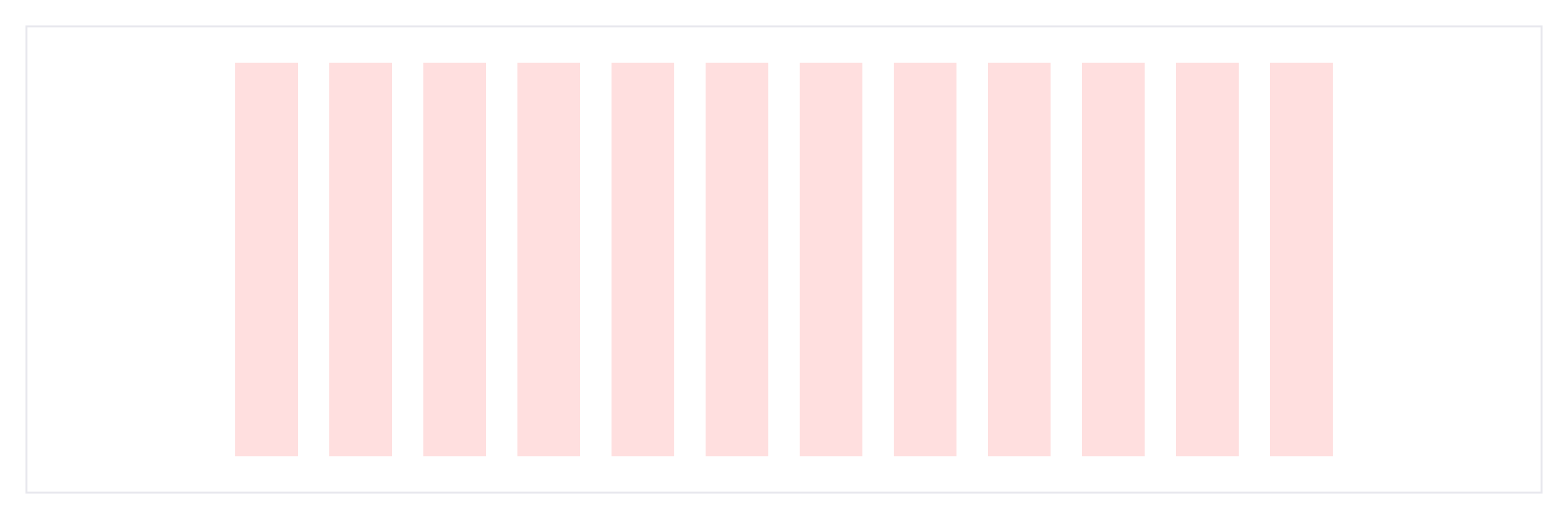 12 columns to represent the grid styles