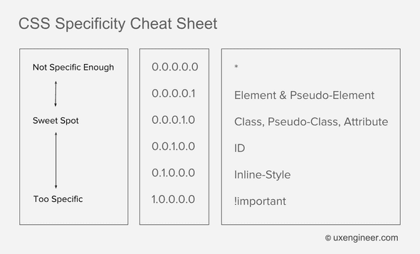 css-specificty-cheat-sheet