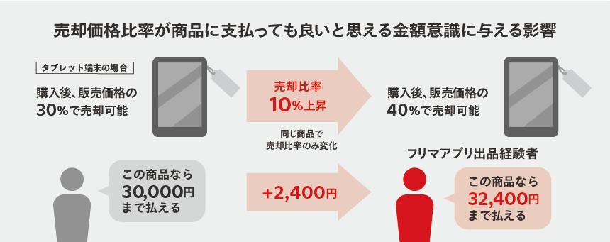 フリマアプリで売れる価格が新品の購買意思決定に与える影響を調査