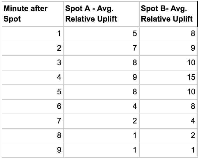 Table 1 – Average lift per minute after spot                                     airing