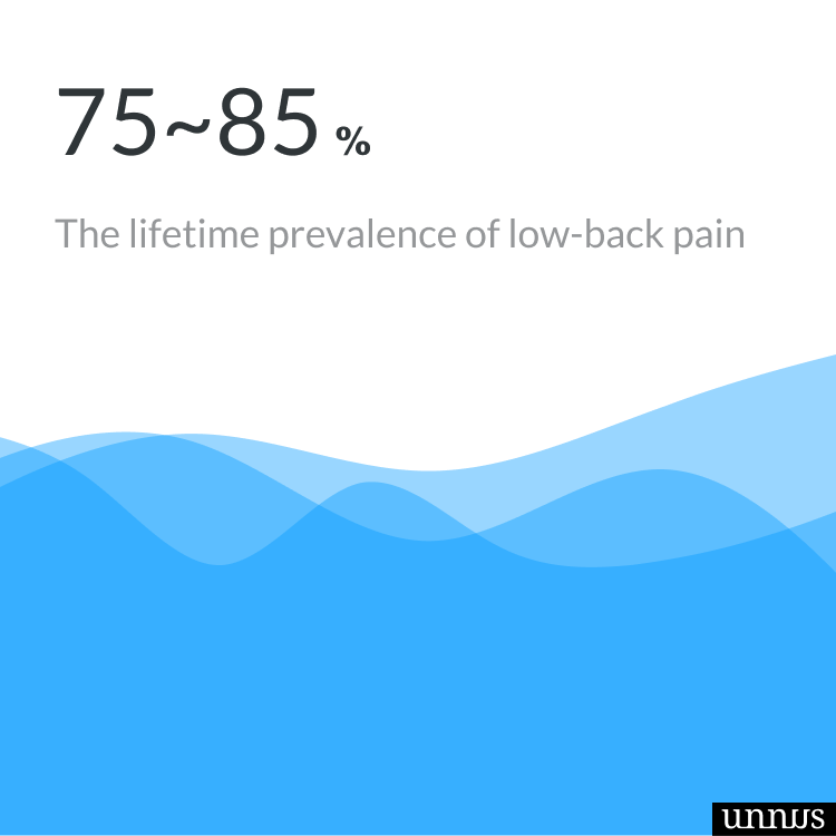 screenshot of chiropractic facts that says the prevelence of back pain is 85%