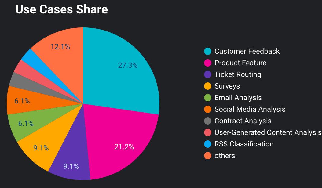 Customer segmentation by Use Cases.