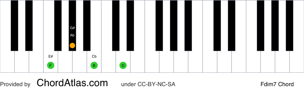 Piano chord chart for the F diminished seventh chord (Fdim7). The notes F, Ab, Cb and Ebb are highlighted.