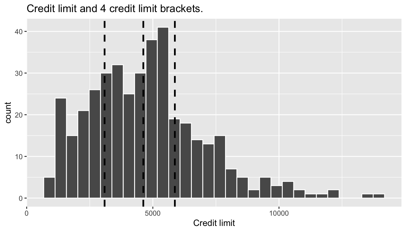 Histogram of credit limits and brackets.