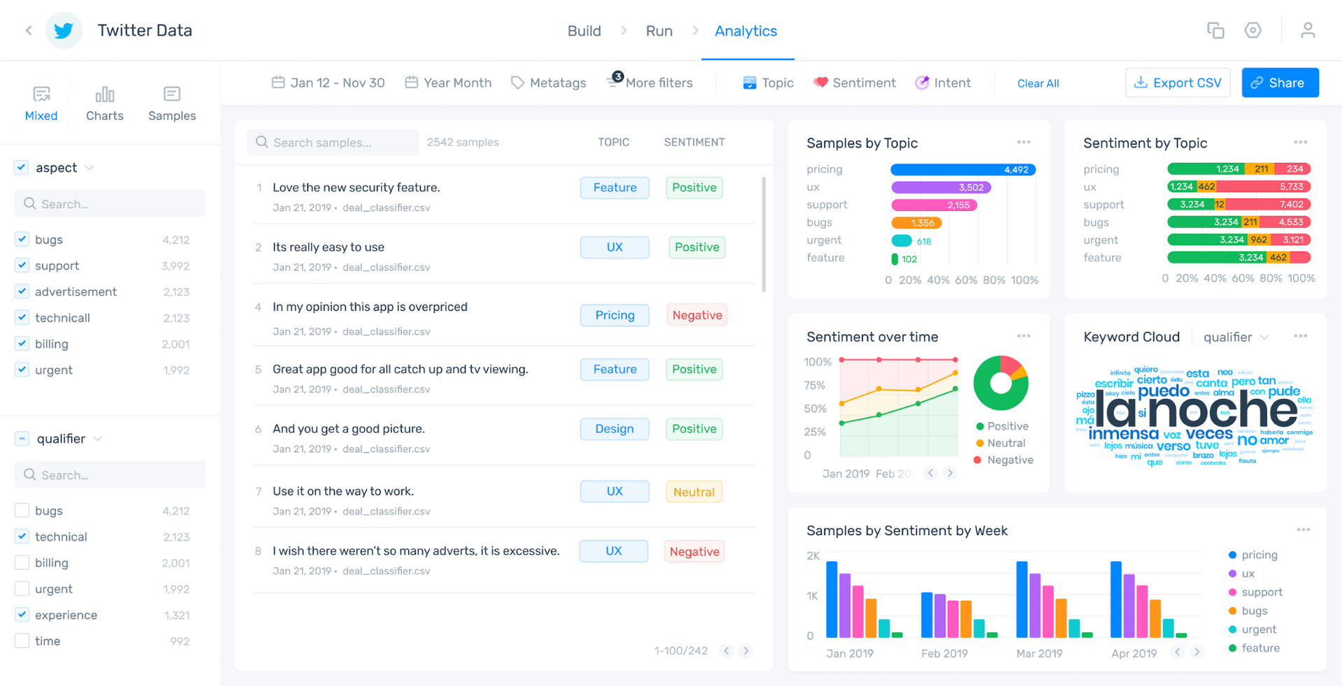 MonkeyLearn's data visualization dashboard showing aspect-based sentiment analysis of Twitter data