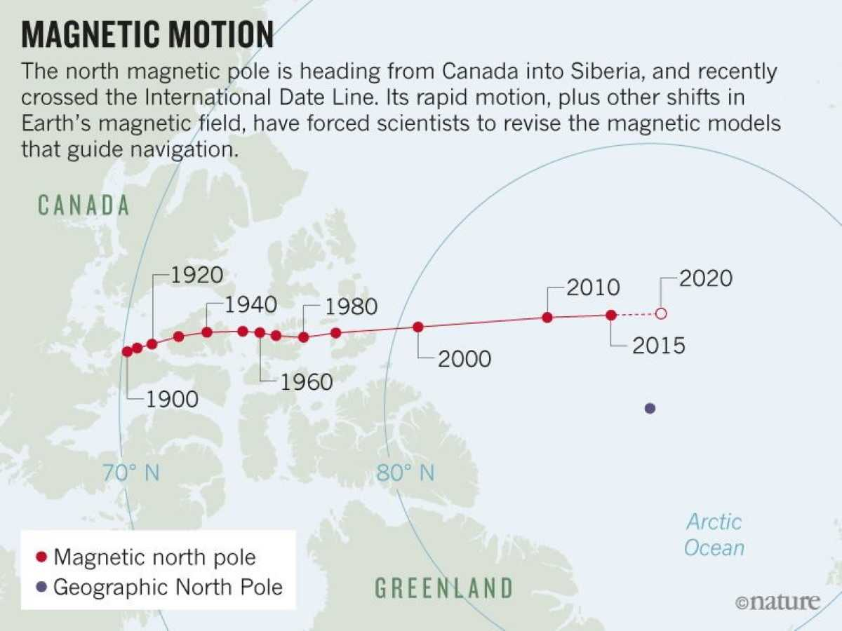 earths magnetic movement