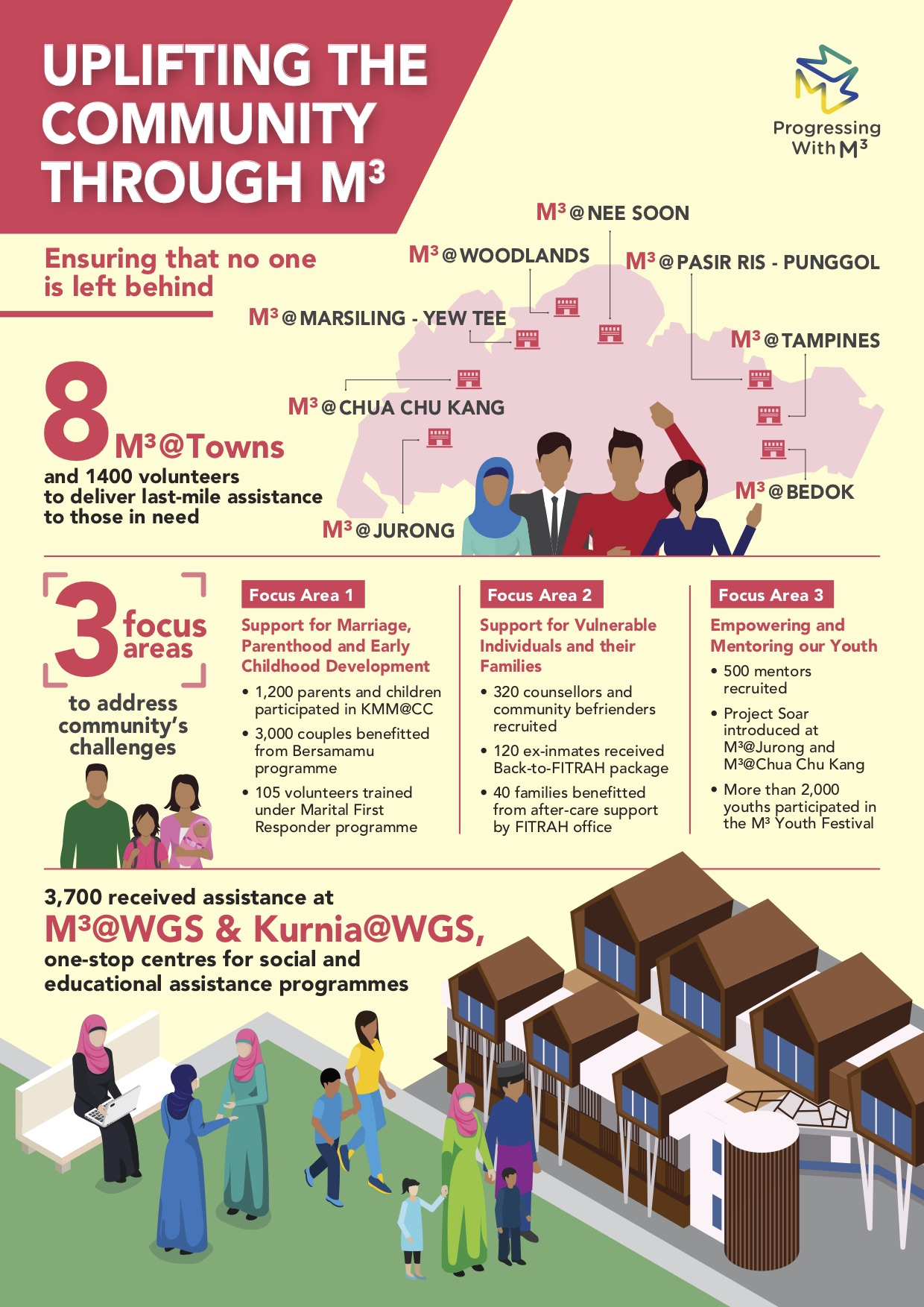 M3 Infographic in English
