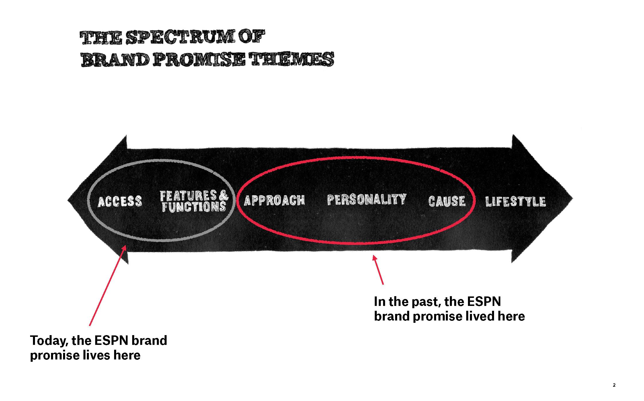 Espn spectrum