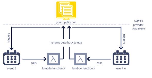 Lambda function diagram