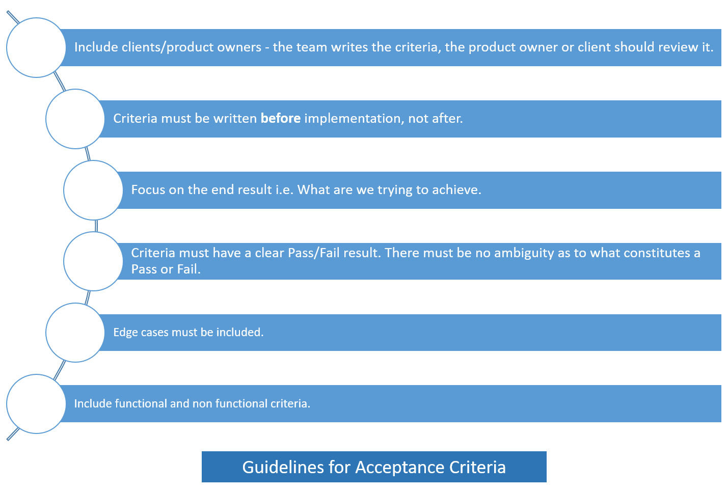 Guidelines for Acceptance Criteria