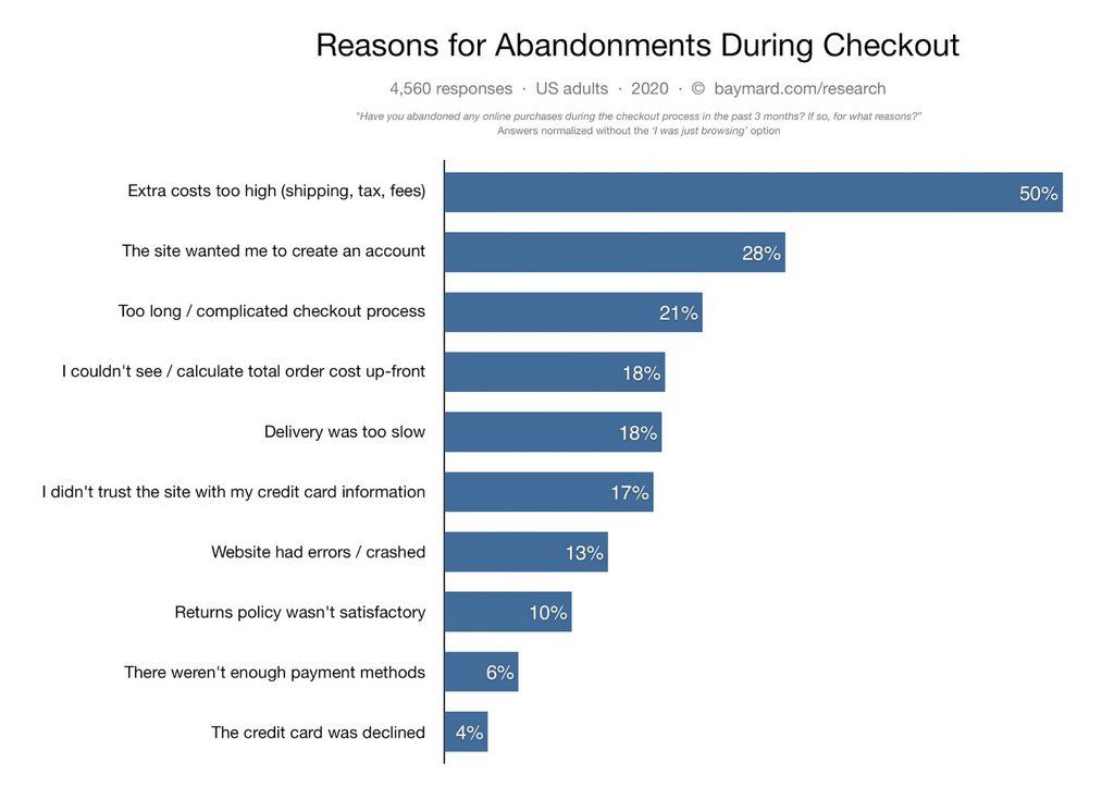 Cart abandonment reasons