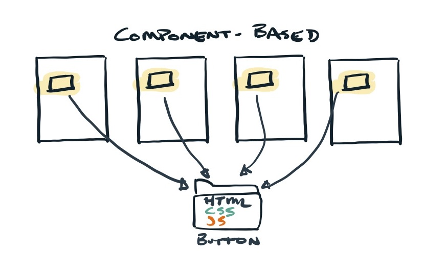 Component based organization