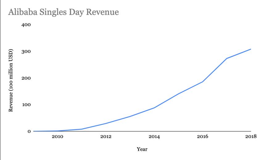 Alibaba Singles' Day Revenues 2010-2018, graph