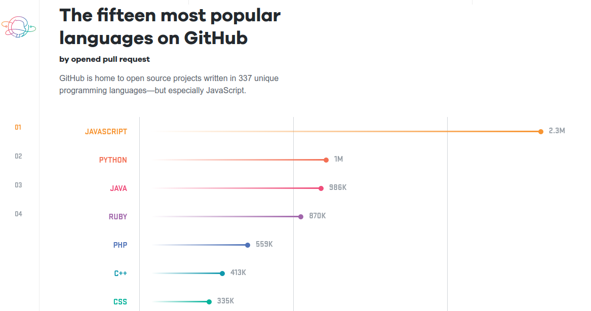 The most popular programming language on Github