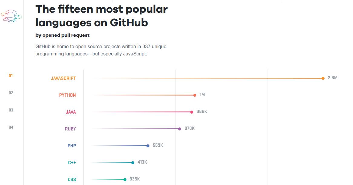 The most popular programming language on Github