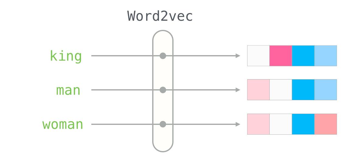 Word2Vec illustration