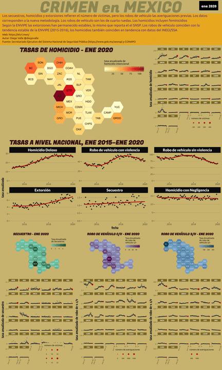 Infográfica del Crimen en México - Ene 2020