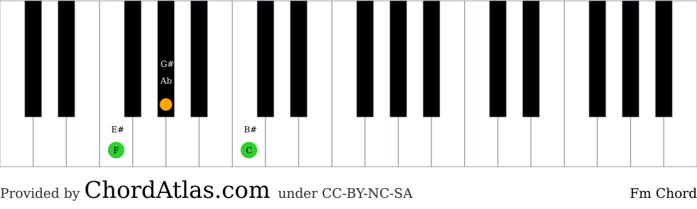 Piano chord chart for the F minor chord (Fm). The notes F, Ab and C are highlighted.