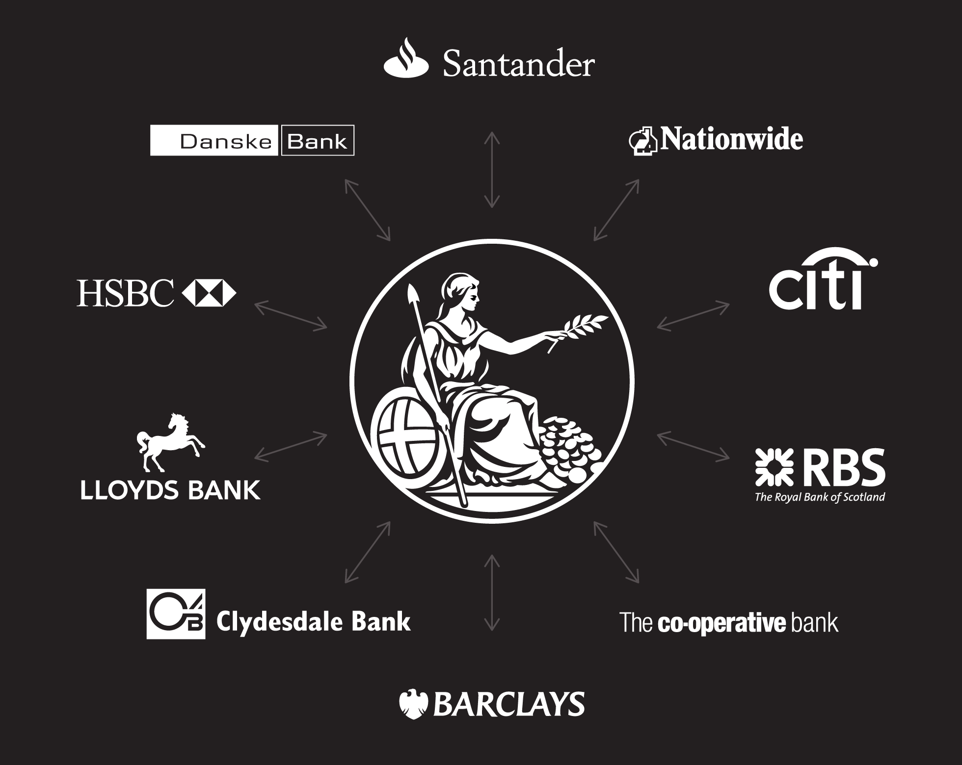 Bank Payments