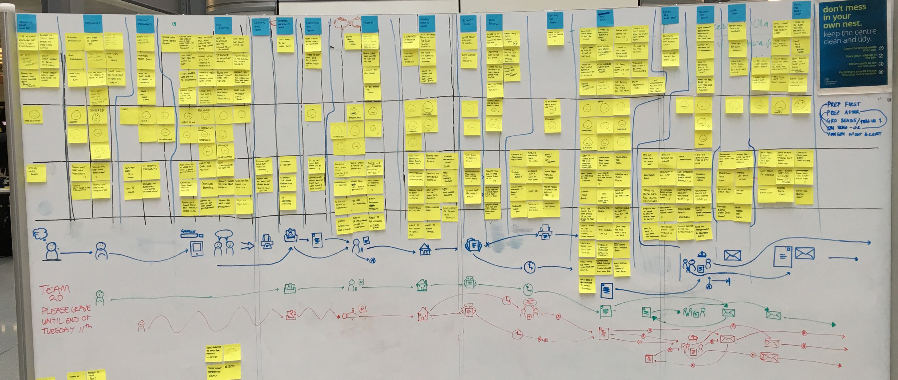 A photo of the service map made using post-it notes and a whiteboard