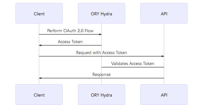 `sequenceDiagram   participant Client   participant ORY Hydra   participant API   Client->>ORY Hydra: Perform OAuth 2.0 Flow   ORY Hydra->>Client: Access Token   Client->>API: Request with Access Token   API->ORY Hydra: Validates Access Token   API->>Client: Response`