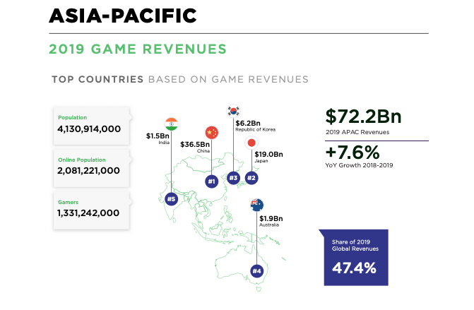 Infographic: game revenues in Asia