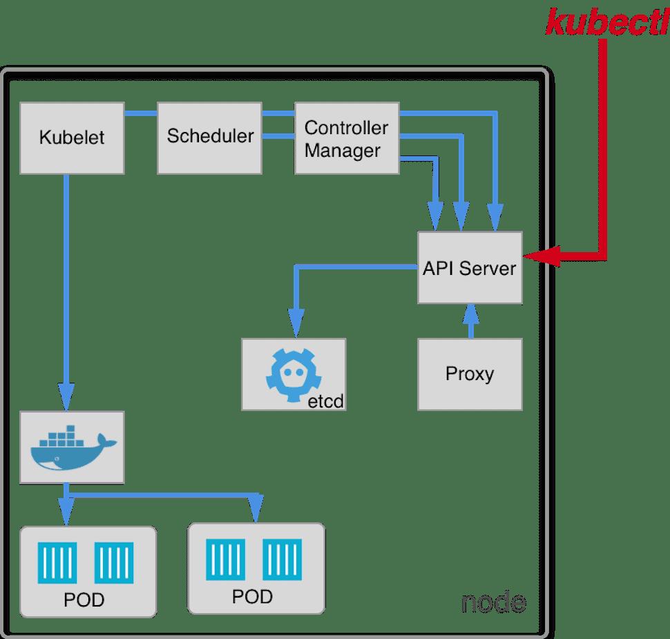 Kubernetes - node schema - Ulam Labs