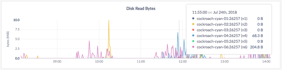 CockroachDB Admin UI Disk Read Bytes graph
