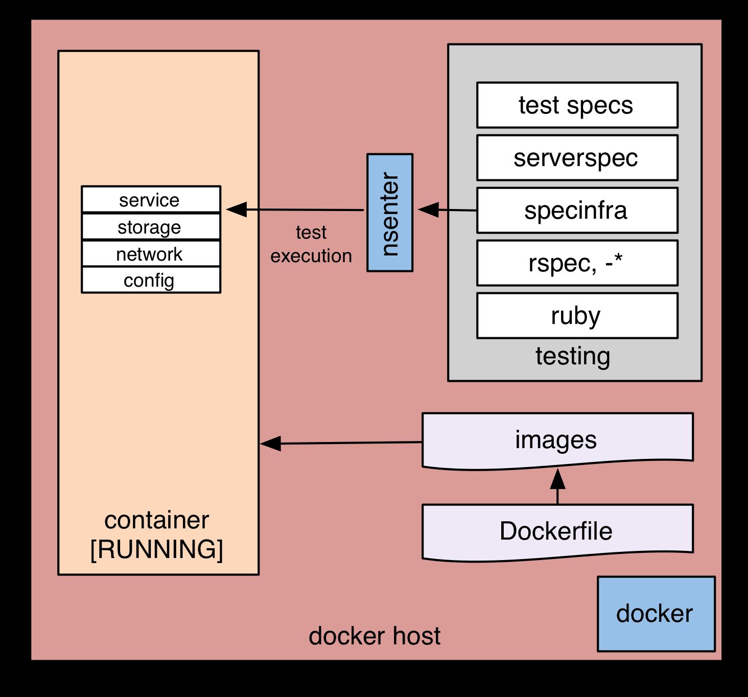 Serverspec-Kommandos über nsenter ausführen