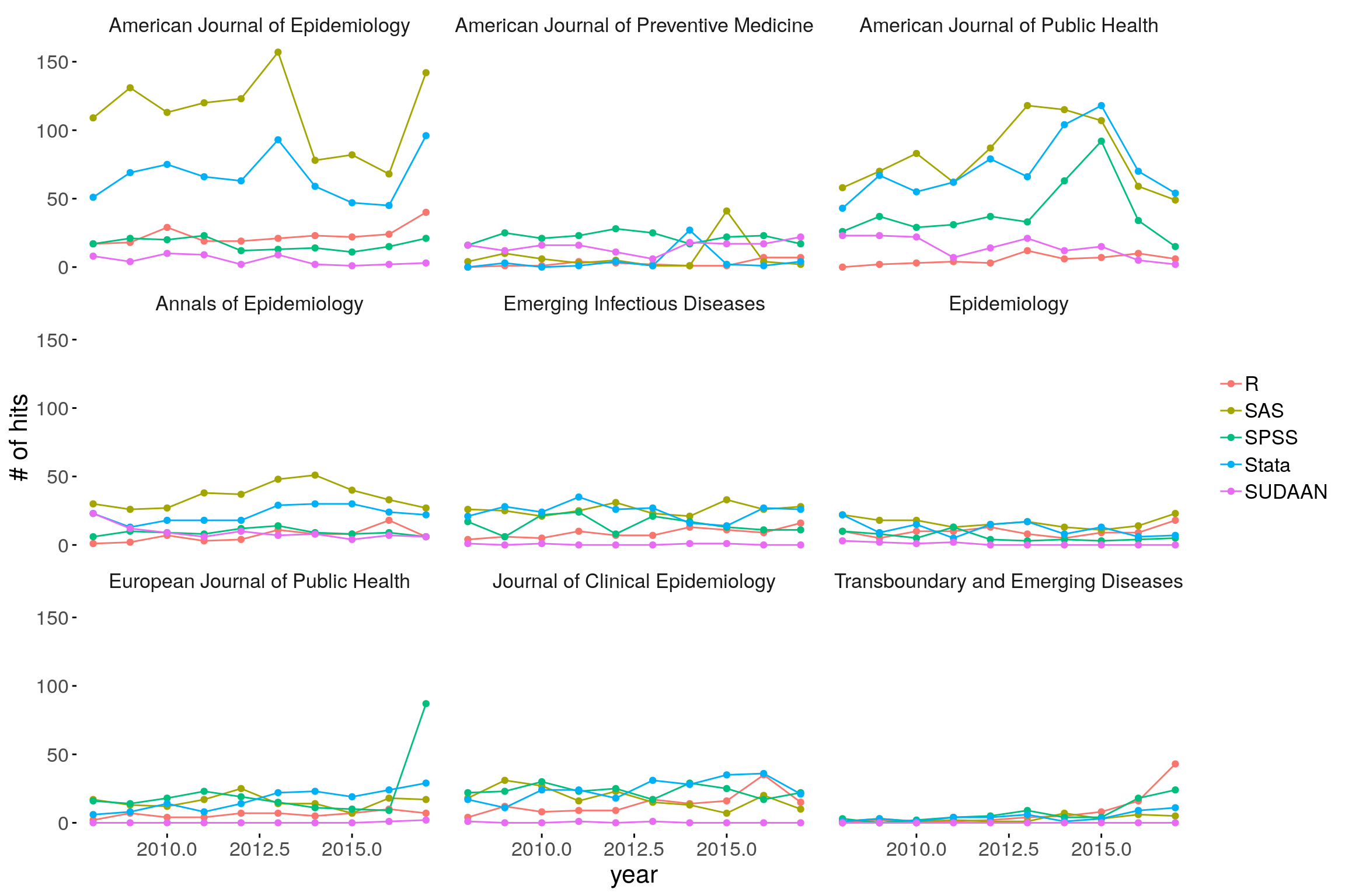 """Number of scholarly articles by year and journal, """"human"""" epidemiology, for R, Stata, SAS, SPSS, and SUDAAN."""