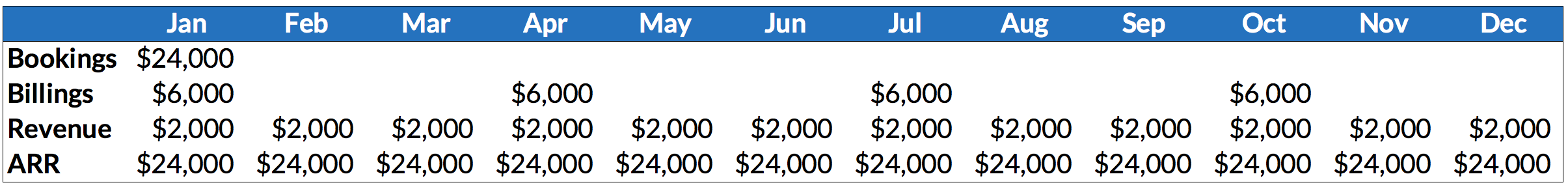 The difference between SaaS bookings, billings, revenue, and ARR for the same contract. Notice how ARR is the same in every period.