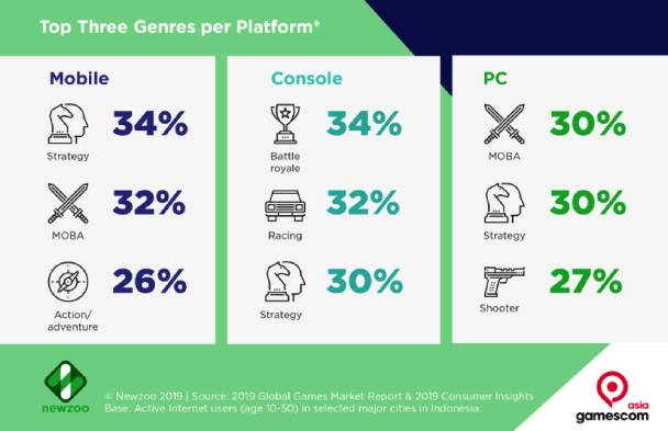 Indonesia most popular game genres infographic