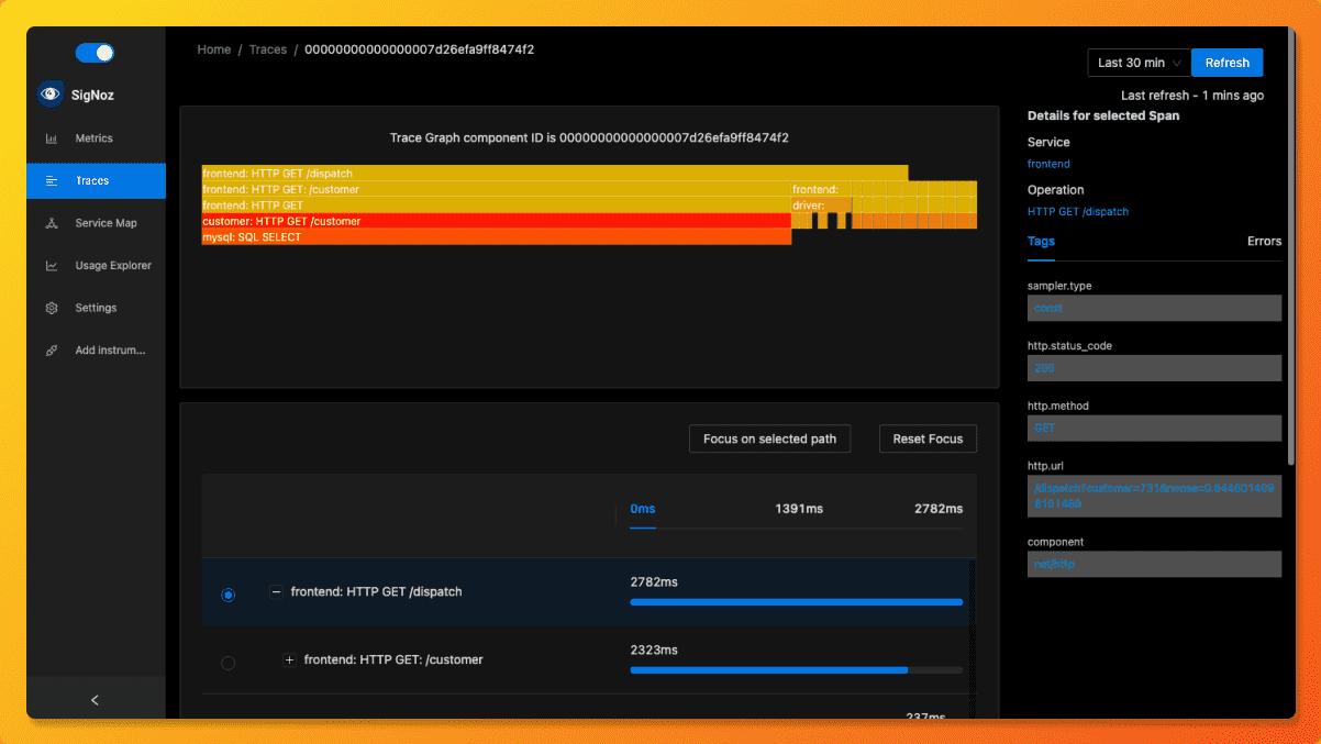 SigNoz UI showing RED metrics