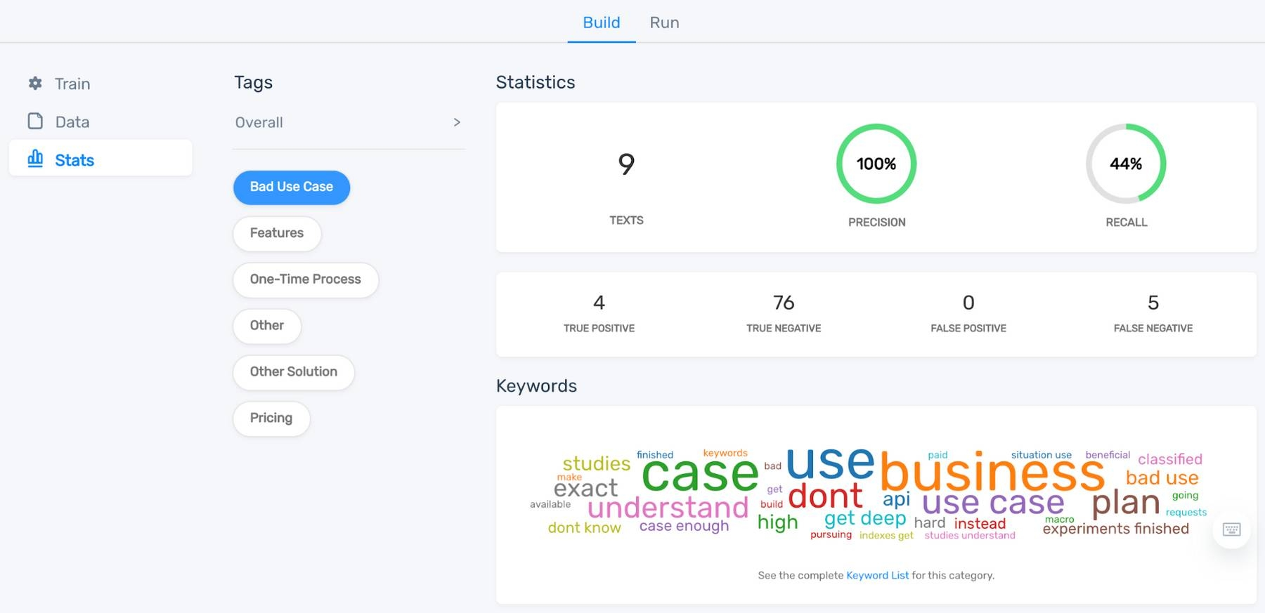 Dashboard showing statistics and keyword cloud for 'Bad Use Case.'