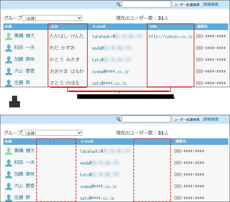 ユーザー名簿の一覧に表示する項目の設定イメージ