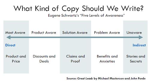 Schwartz awareness scale