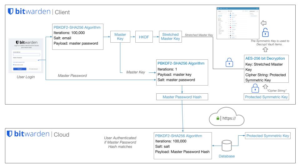 Figure: An overview of user login