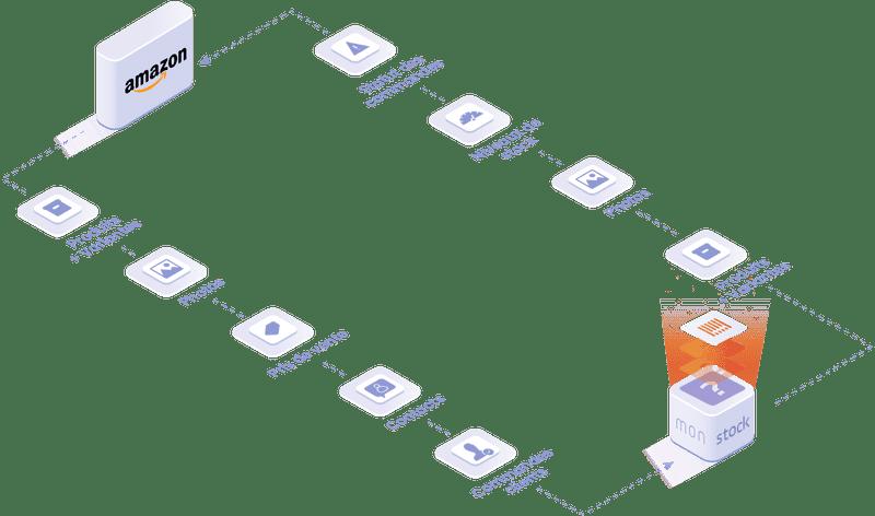 Objets et données manipulées dans l'integration Amazon : statut des commandes, fiche client, niveau des stock, photos, produit et variantes